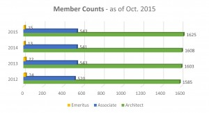 Membership Count.xlsx